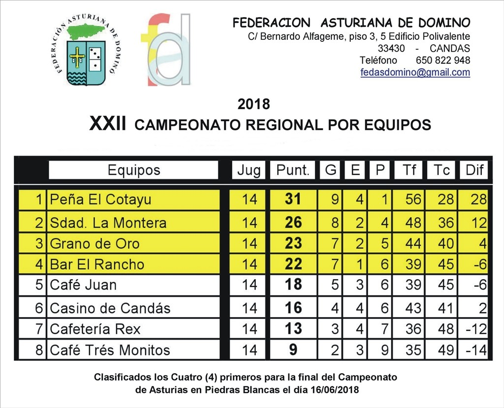 clasificación final dominó 2018